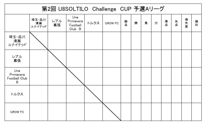 【スクール生対象】第2回 U8SOLTILO Challenge CUPin幕張に関しまして